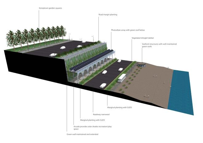 A striking way of visualising the environmental infrastructure in East Brighton. Connecting the downs to the sea via the squares, green wall and streets. Supporting wildlife and reducing surface water flood risk